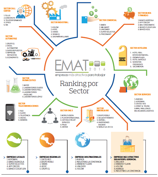 Ranking sector emat 2016